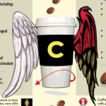 Kaffee-Pro-Con