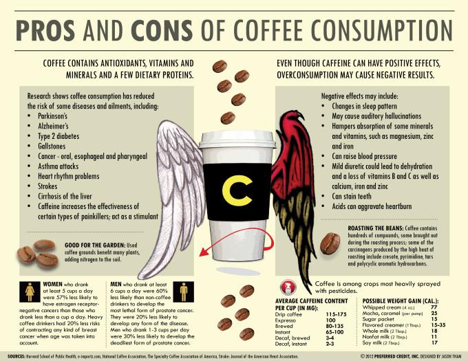Vor- und Nachteile von Kaffee