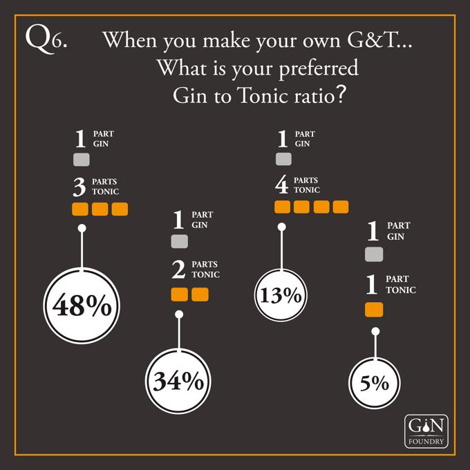 Gin Tonic - Mischverhältnis - Infografik